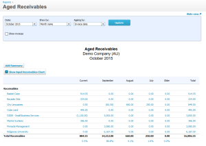 Aged Receivables Report